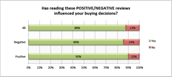 has-reading-online-reviews-impacted-your buying decision